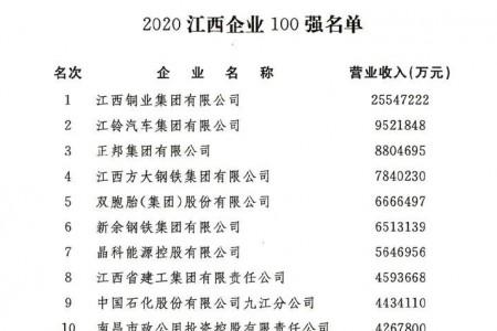 江西百强企业排名第三