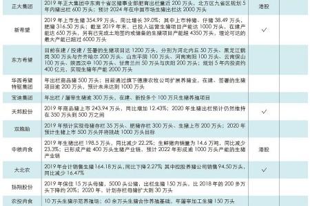 生猪企业排行榜:2020年中国生猪企业70强