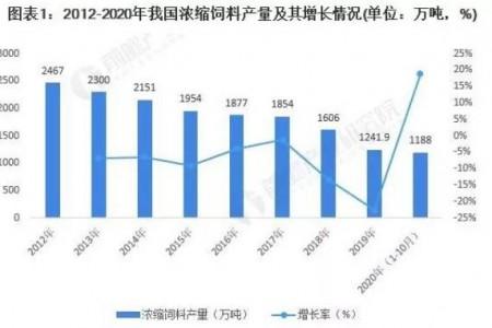 随着饲料市场规模的扩大,2020年中国饲料行业细分市场现状及2021年前景分析