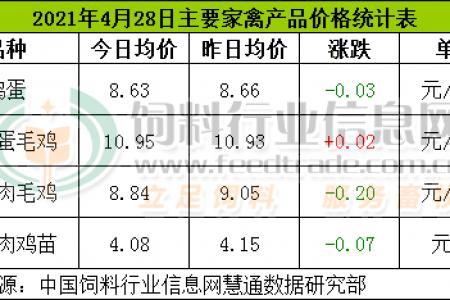 4月28日,CFT鸡蛋评价价格持续下跌,淘宝鸡价格持续上涨。白羽鸡和鸡苗价格止涨回落