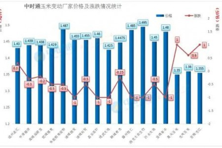 山东玉米跳水!5月玉米价格最大的变量是什么?