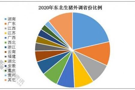 2021年第一季度东北生猪运输形式分析
