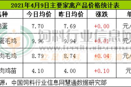 4月9日,CFT鸡评论称,鸡蛋价格波动微弱,淘宝鸡、白宇肉鸡、鸡肉价格持续上涨