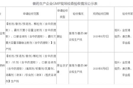 2020年8月10日,第八批兽药生产企业GMP检查验收公示