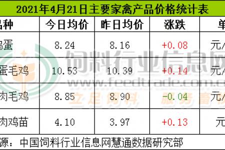 4月21日,CFT鸡评论鸡蛋价格上涨,肉鸡价格继续上涨。肉鸡价格有涨有跌,鸡肉价格持续上涨