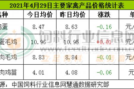 4月29日,CFT鸡评论称,鸡蛋、白羽鸡、肉鸡价格持续下跌,淘鸡价格持续上涨