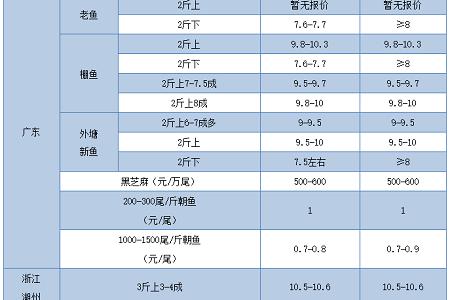 8.5元生鱼/公斤,两个半月暴涨4元/公斤!鱼也是6.8元/斤!五一会崛起吗?