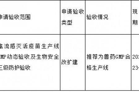 黑龙江省兽药GMP检查验收公示